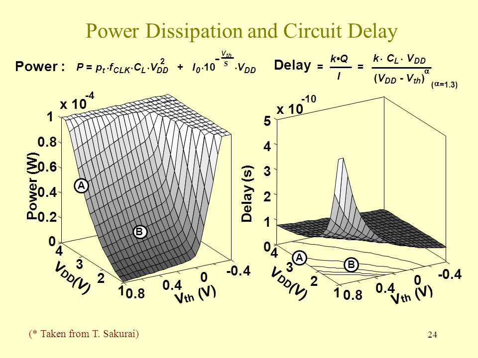 24 Power Dissipation and Circuit Delay Power : P= p t f CLK C L V DD +I 0 10 V DD 2 V th S (  =1.3) k C L V DD (V -V th )  Delay = kQ I = x th (V) V DD (V) Power (W) A B (* Taken from T.