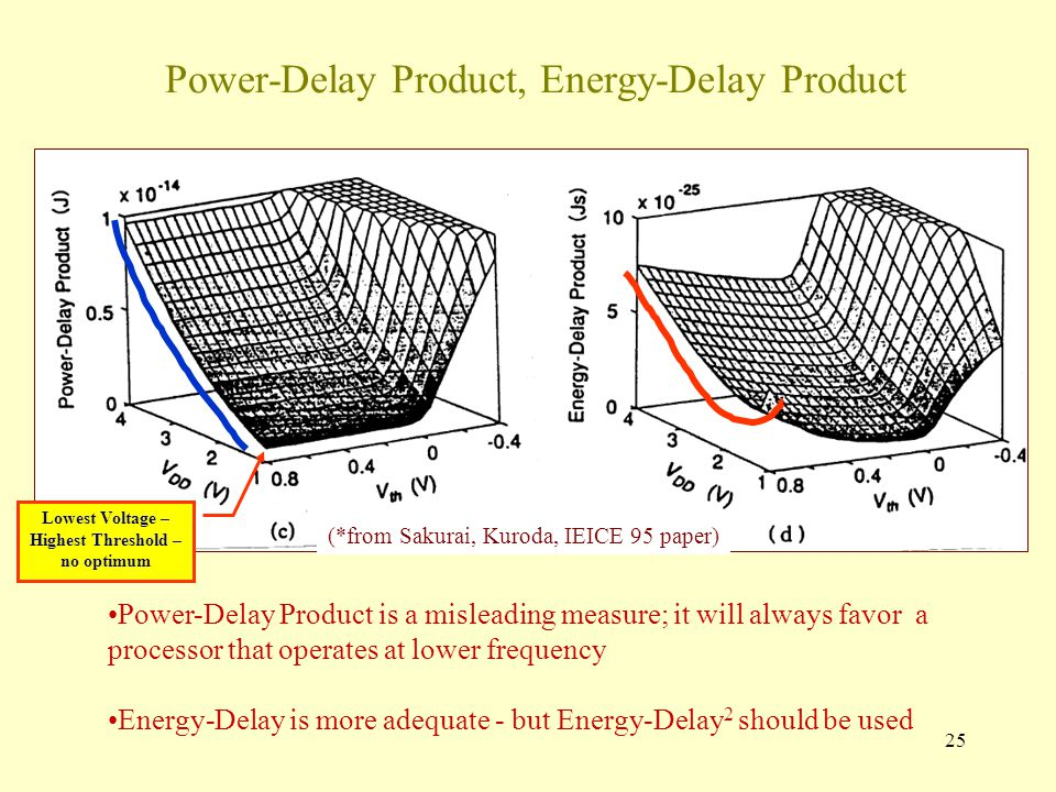 25 Power-Delay Product, Energy-Delay Product Lowest Voltage – Highest Threshold – no optimum Power-Delay Product is a misleading measure; it will always favor a processor that operates at lower frequency Energy-Delay is more adequate - but Energy-Delay 2 should be used (*from Sakurai, Kuroda, IEICE 95 paper)