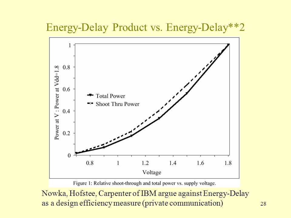 28 Energy-Delay Product vs.