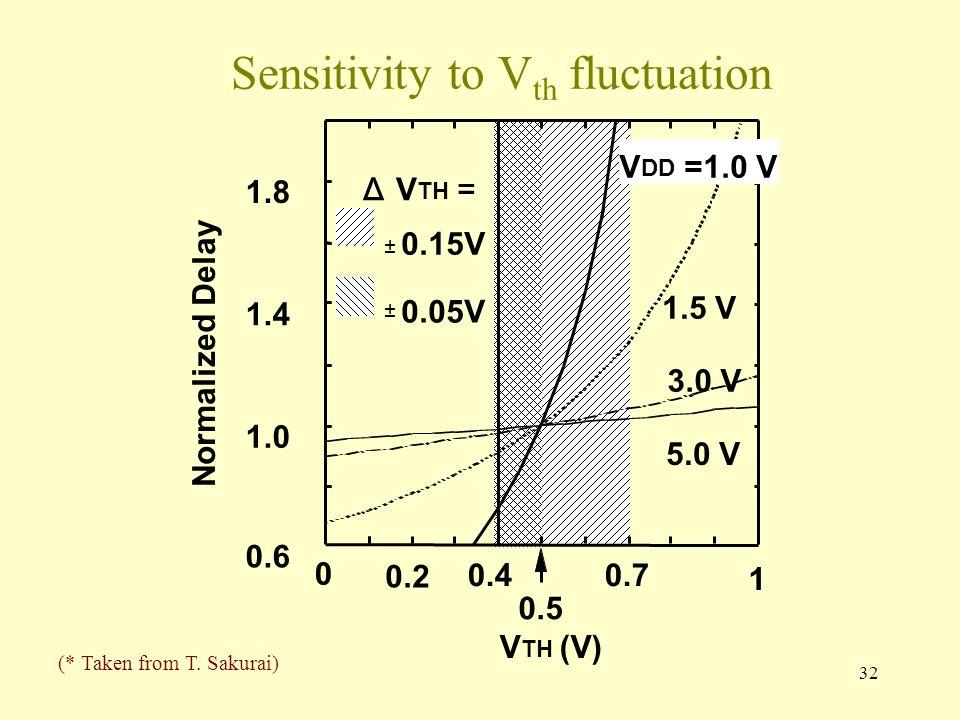 32 Sensitivity to V th fluctuation ± 0.15V V DD =1.0 V ± 0.05V ΔV TH = 0.5 (* Taken from T. Sakurai)