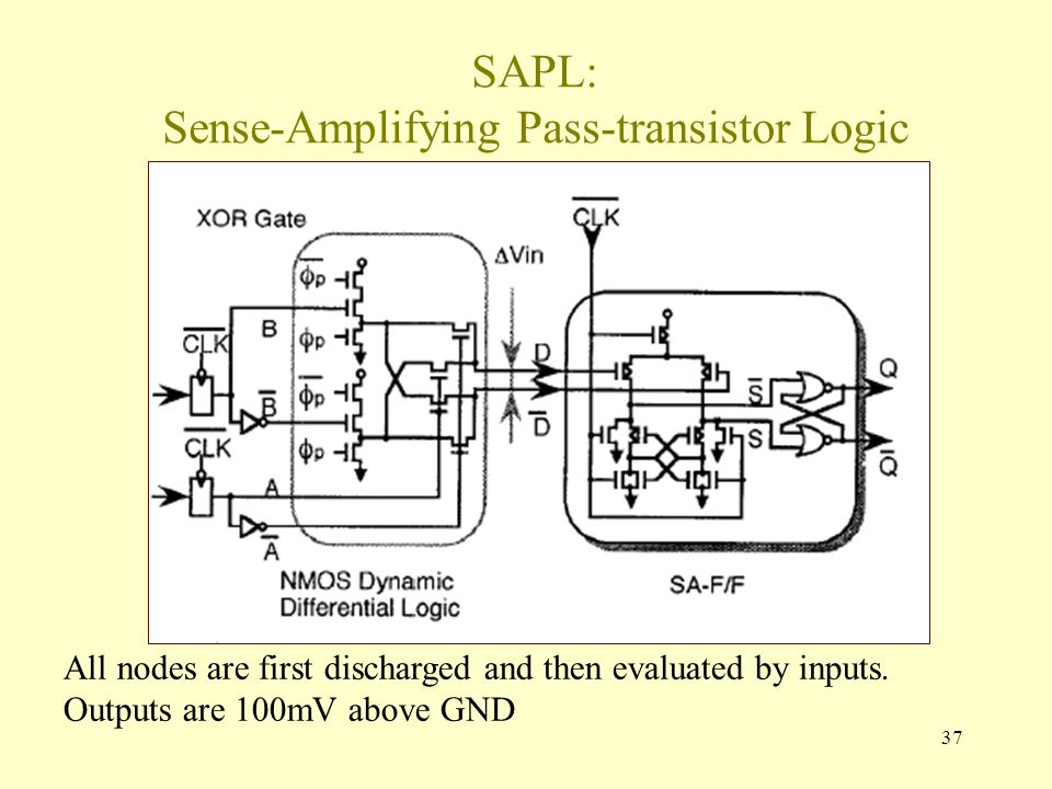 37 SAPL: Sense-Amplifying Pass-transistor Logic All nodes are first discharged and then evaluated by inputs.