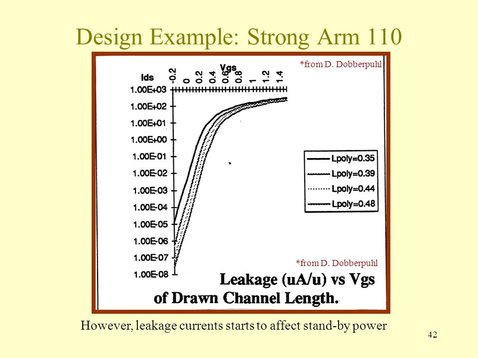 42 Design Example: Strong Arm 110 However, leakage currents starts to affect stand-by power *from D. Dobberpuhl