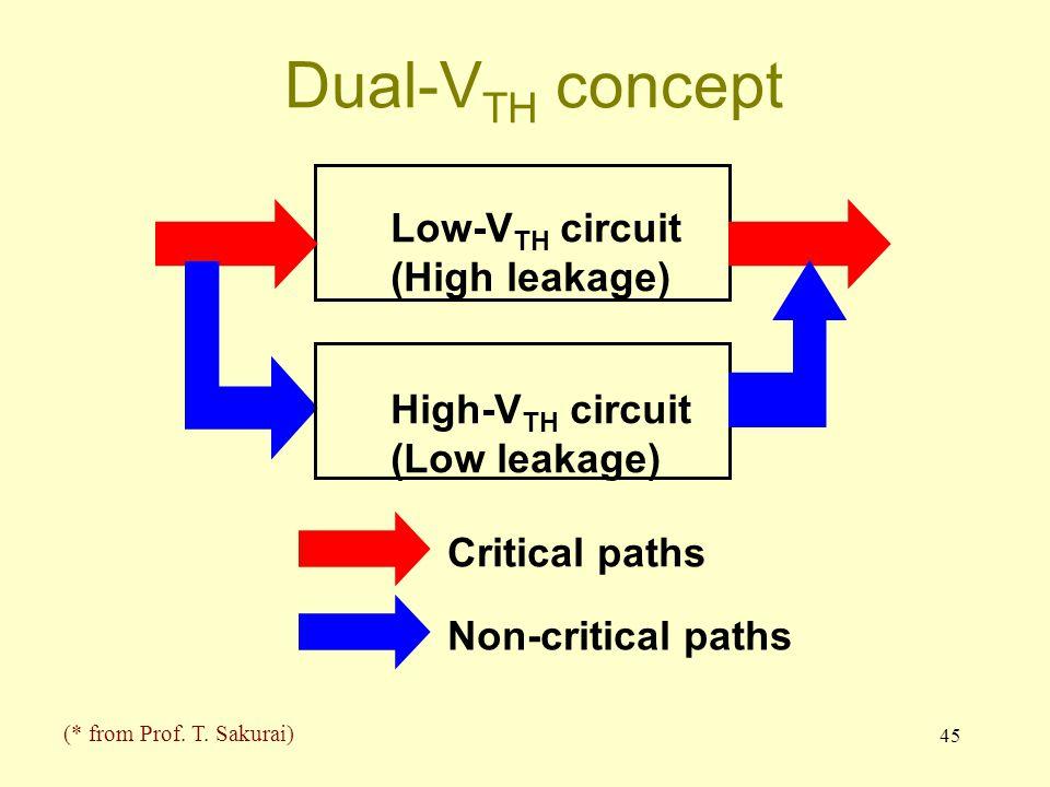 45 Dual-V TH concept Low-V TH circuit (High leakage) High-V TH circuit (Low leakage) Critical paths Non-critical paths (* from Prof. T. Sakurai)