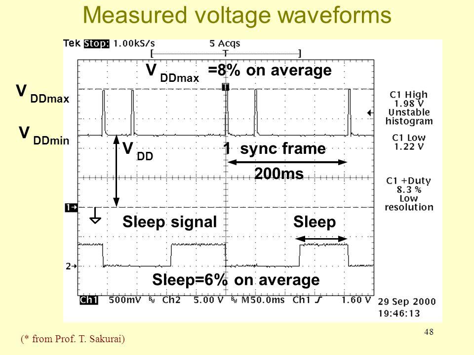 48 Measured voltage waveforms 1sync frame 200ms Sleep V DDmax =8% on average V DD V DDmax V DDmin Sleep signal Sleep=6% on average (* from Prof. T. Sa