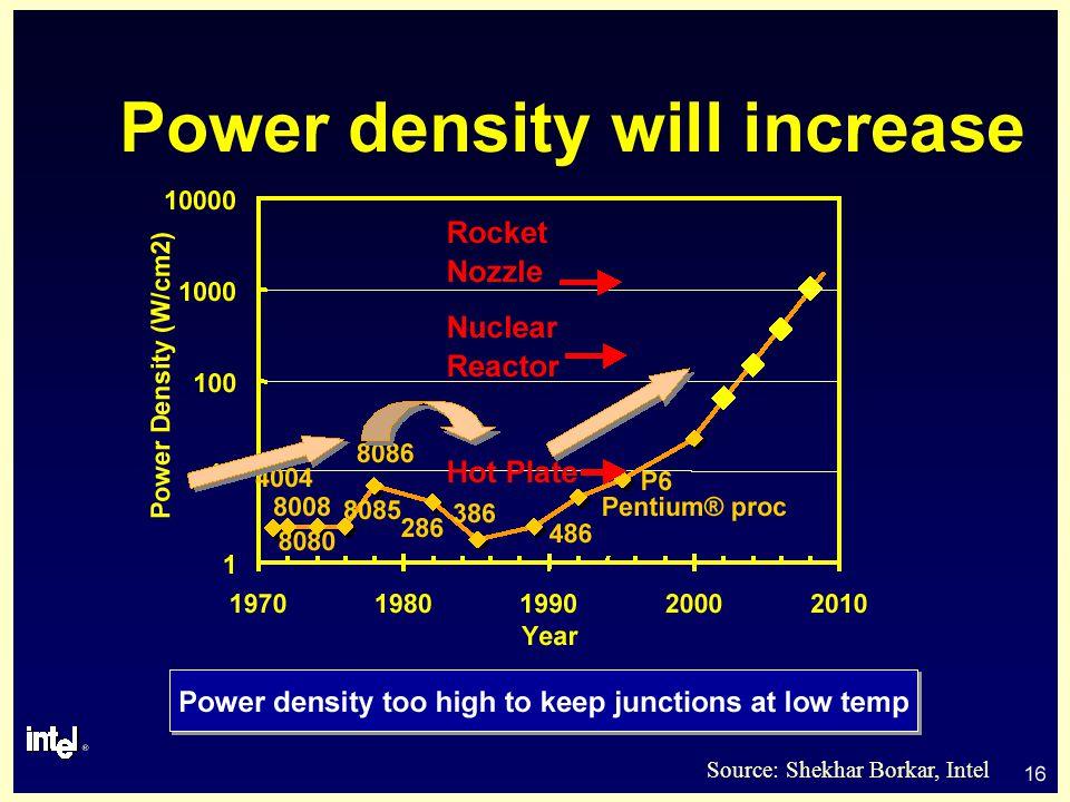 27 Energy-Delay**2 (*courtesy of Prof. T. Sakurai)