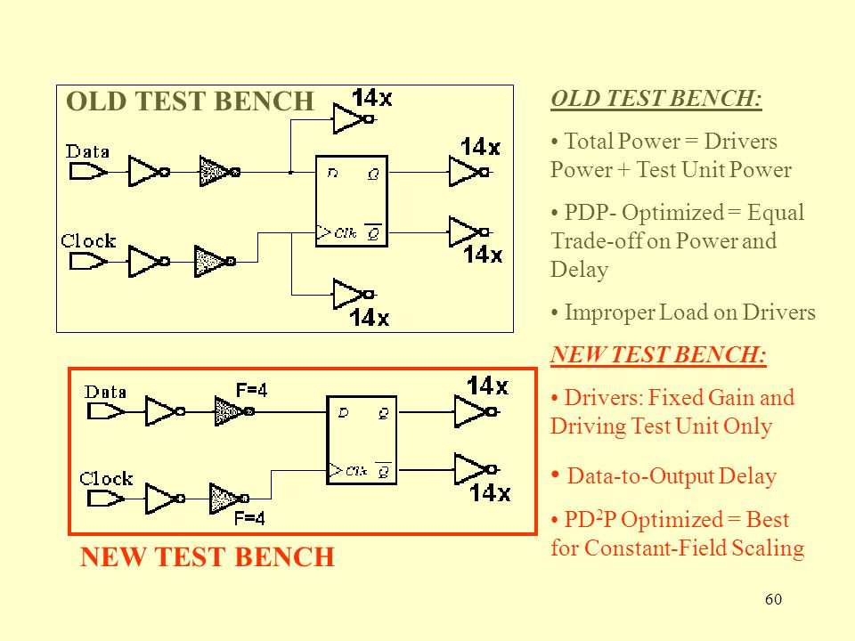60 OLD TEST BENCH: Total Power = Drivers Power + Test Unit Power PDP- Optimized = Equal Trade-off on Power and Delay Improper Load on Drivers NEW TEST