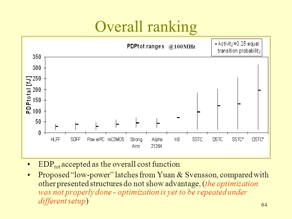 64 Overall ranking EDP tot accepted as the overall cost function Proposed low-power latches from Yuan & Svensson, compared with other presented structures do not show advantage, (the optimization was not properly done - optimization is yet to be repeated under different setup) @100MHz