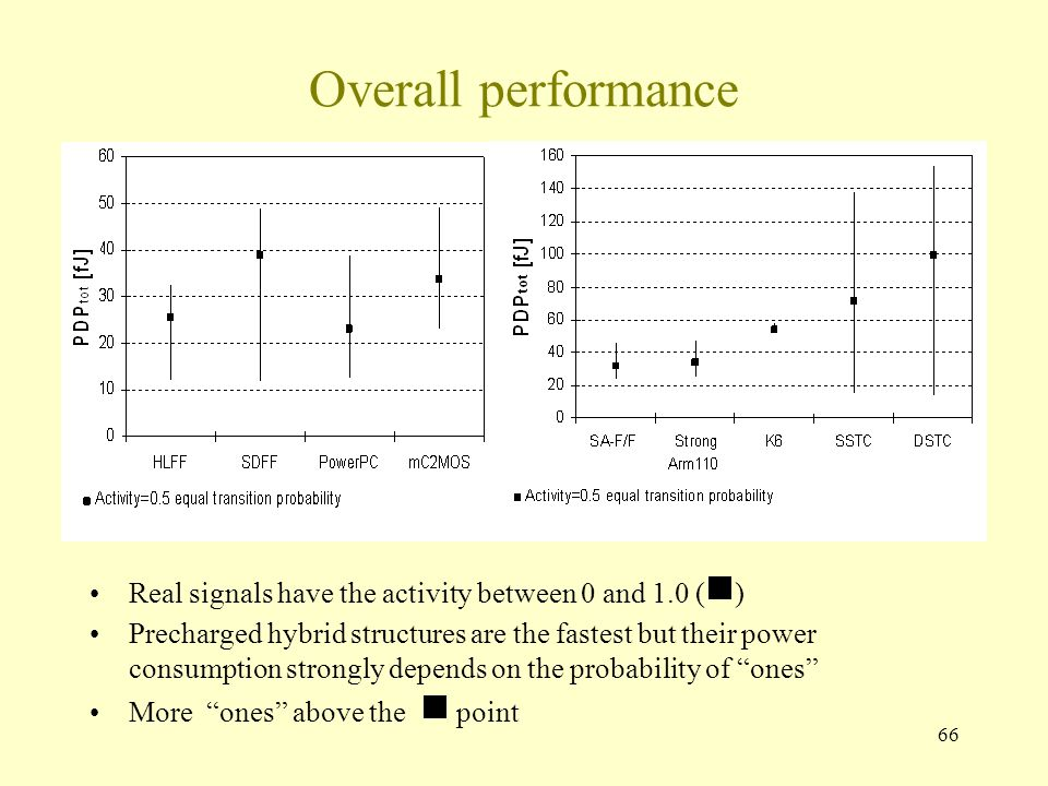 66 Overall performance Real signals have the activity between 0 and 1.0 (  ) Precharged hybrid structures are the fastest but their power consumption