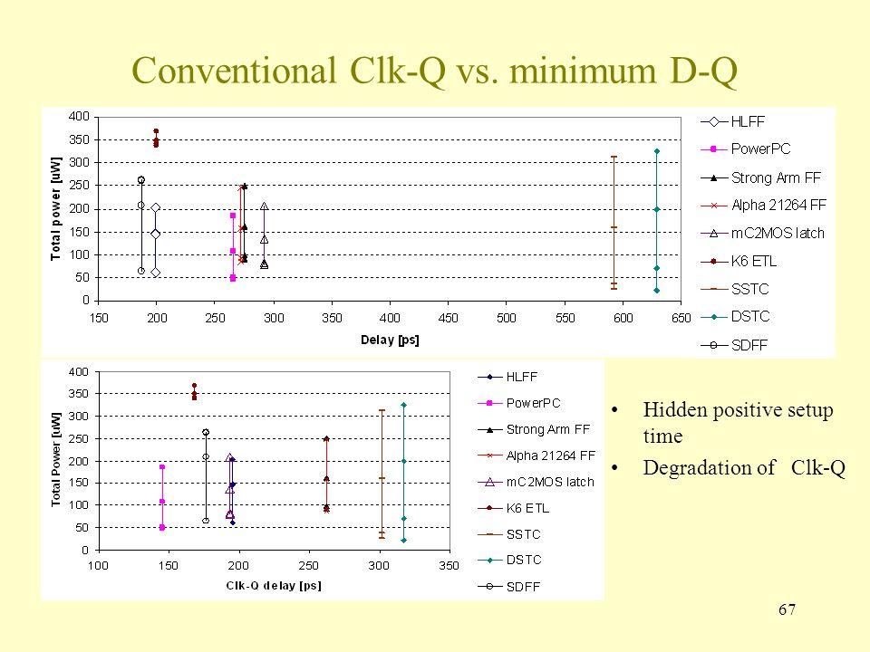 67 Conventional Clk-Q vs. minimum D-Q Hidden positive setup time Degradation of Clk-Q