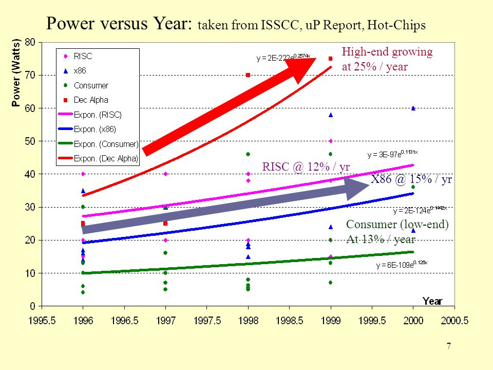 7 High-end growing at 25% / year Consumer (low-end) At 13% / year 15% / yr 12% / yr Power versus Year: taken from ISSCC, uP Report, Hot-Chips
