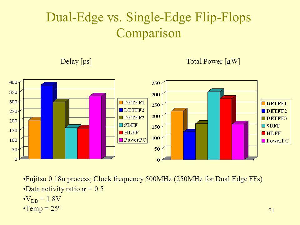 71 Dual-Edge vs. Single-Edge Flip-Flops Comparison Delay [ps] Total Power [  W] Fujitsu 0.18u process; Clock frequency 500MHz (250MHz for Dual Edge F