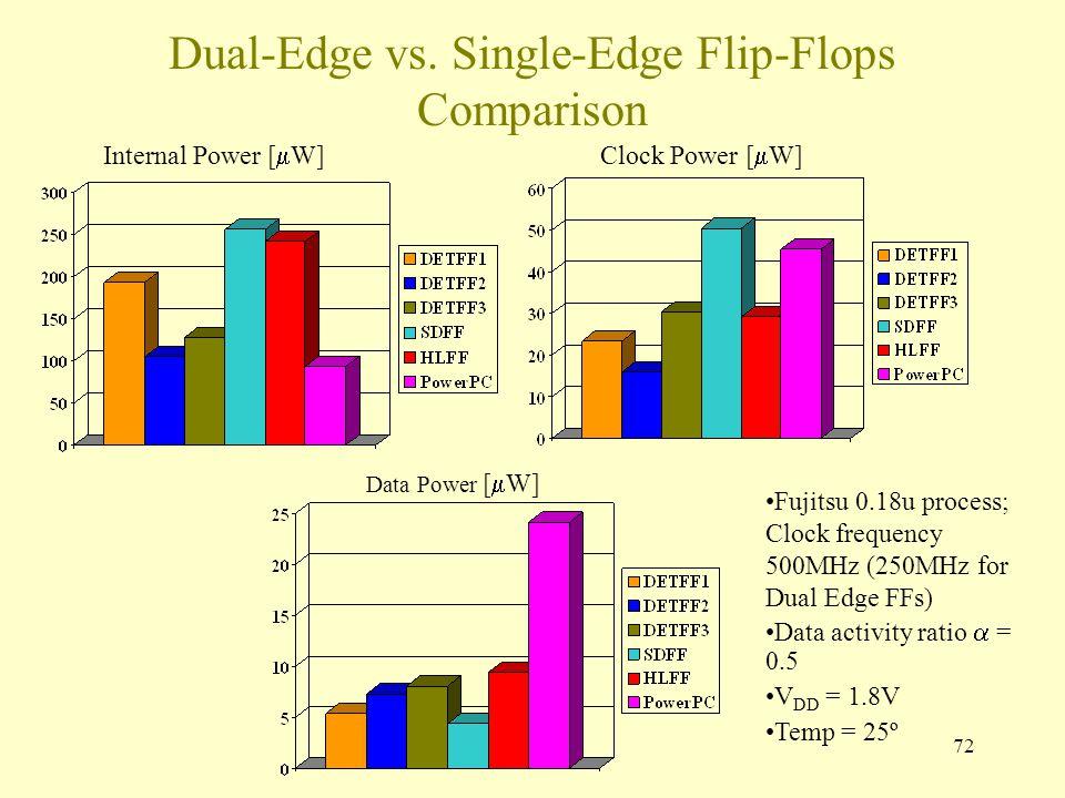 72 Dual-Edge vs. Single-Edge Flip-Flops Comparison Internal Power [  W]Clock Power [  W] Data Power [  W] Fujitsu 0.18u process; Clock frequency 50