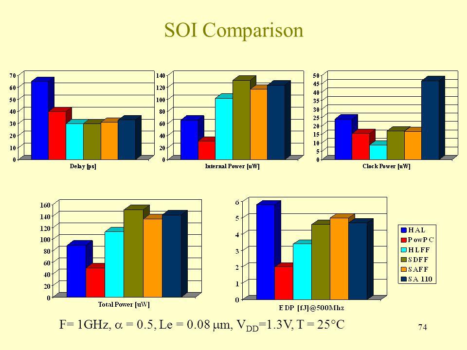 74 SOI Comparison F= 1GHz,  = 0.5, Le = 0.08  m, V DD =1.3V, T = 25  C
