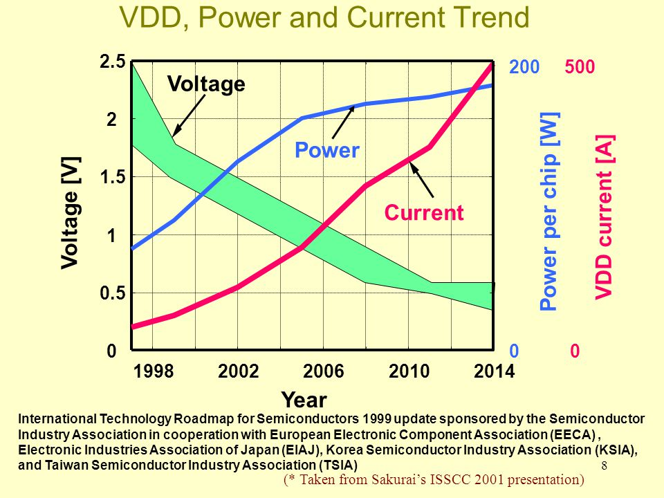39 Power use is different from chip to chip: MPU1 is a low end microprocessor MPU2 is a high-end CPU with large cache ASSP1 is MPEG-2 decoder ASSP2 is an ATM switch (*from Sakurai, Kuroda, IEICE 95 paper)
