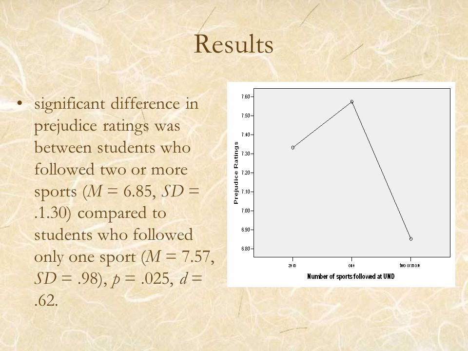 Results significant difference in prejudice ratings was between students who followed two or more sports (M = 6.85, SD =.1.30) compared to students wh