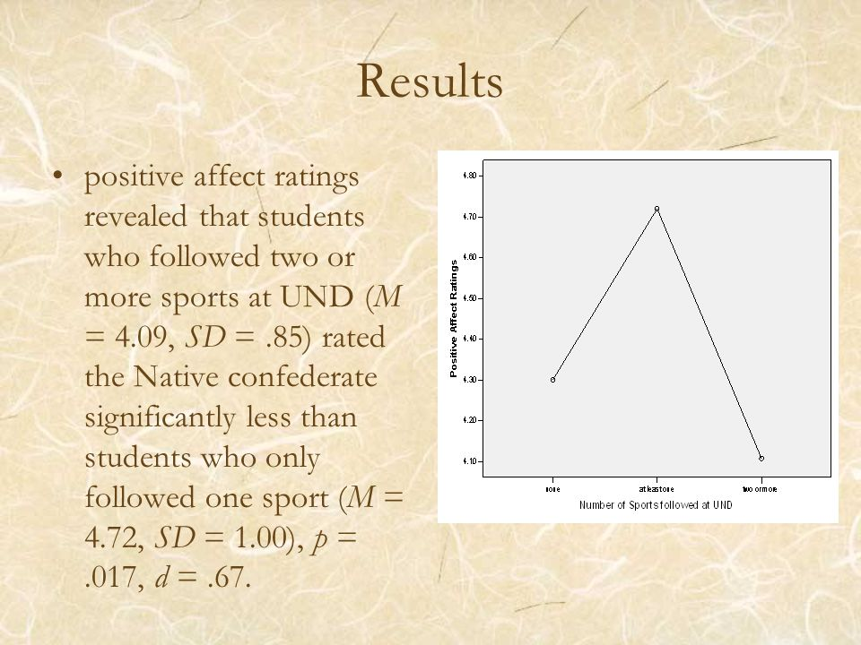 Results positive affect ratings revealed that students who followed two or more sports at UND (M = 4.09, SD =.85) rated the Native confederate significantly less than students who only followed one sport (M = 4.72, SD = 1.00), p =.017, d =.67.