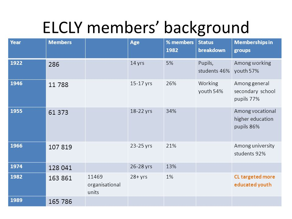 ELCLY members' background YearMembersAge % members 1982 Status breakdown Memberships in groups yrs5% Pupils, students 46% Among working youth 57% yrs26% Working youth 54% Among general secondary school pupils 77% yrs34% Among vocational higher education pupils 86% yrs21% Among university students 92% yrs13% organisational units 28+ yrs1% CL targeted more educated youth