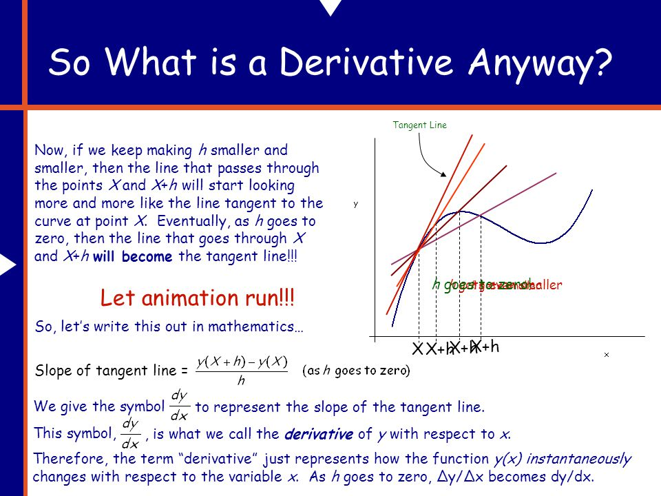 So What is a Derivative Anyway.