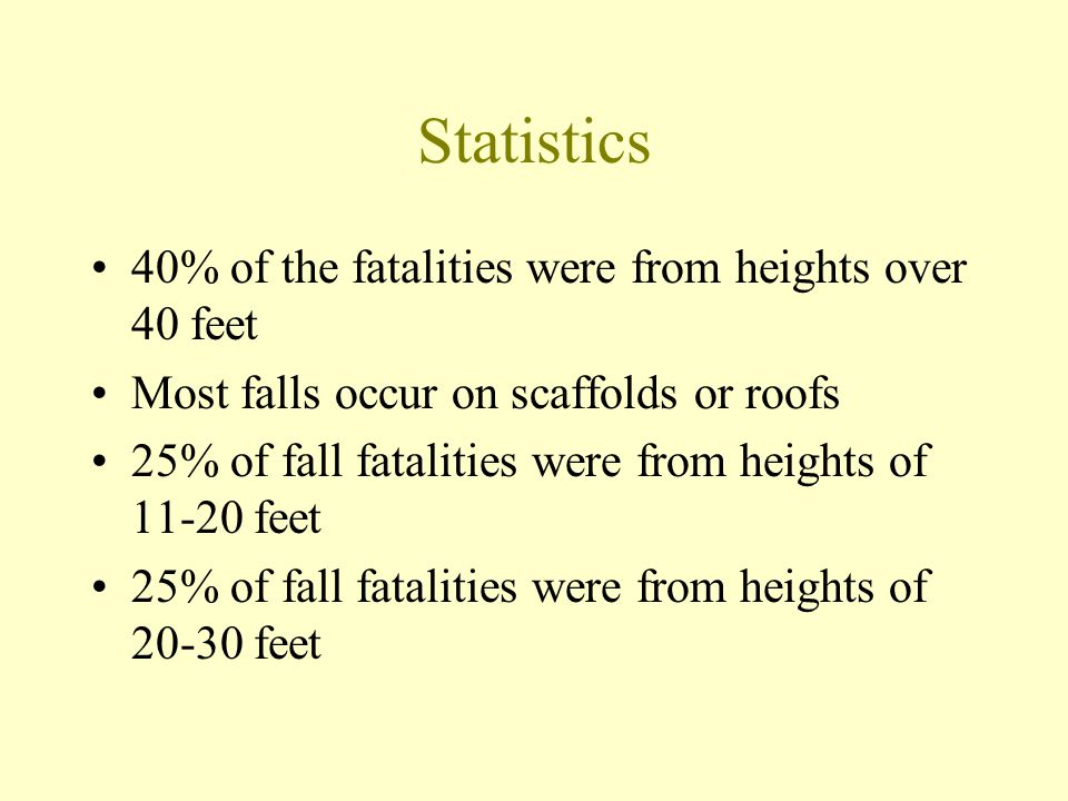 Most Frequently Cited Unprotected sides & edges - Fall protection Fall hazards training program Fall protection - Steep roofs Fall protection - Residential construction 6' or more Fall protection - Roofing work on low-slope roofs