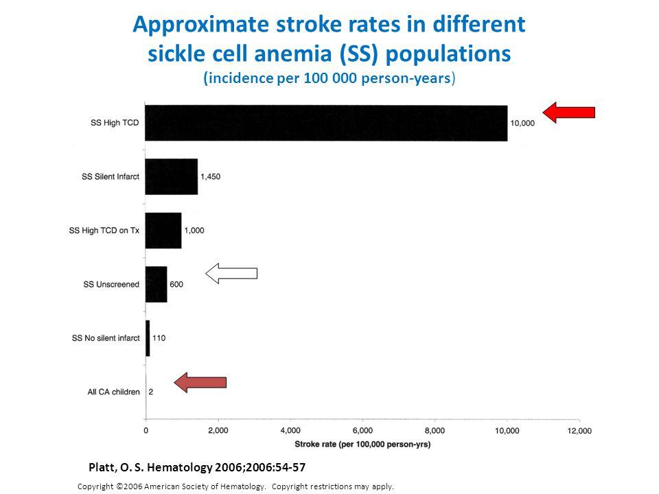 Copyright ©2006 American Society of Hematology. Copyright restrictions may apply. Platt, O. S. Hematology 2006;2006:54-57 Approximate stroke rates in