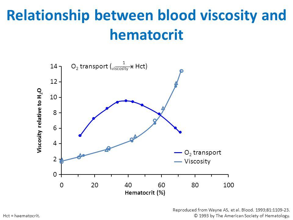 Relationship between blood viscosity and hematocrit 0 2 4 6 8 10 12 14 020406080100 Viscosity relative to H 2 O Hematocrit (%) O 2 transport Viscosity
