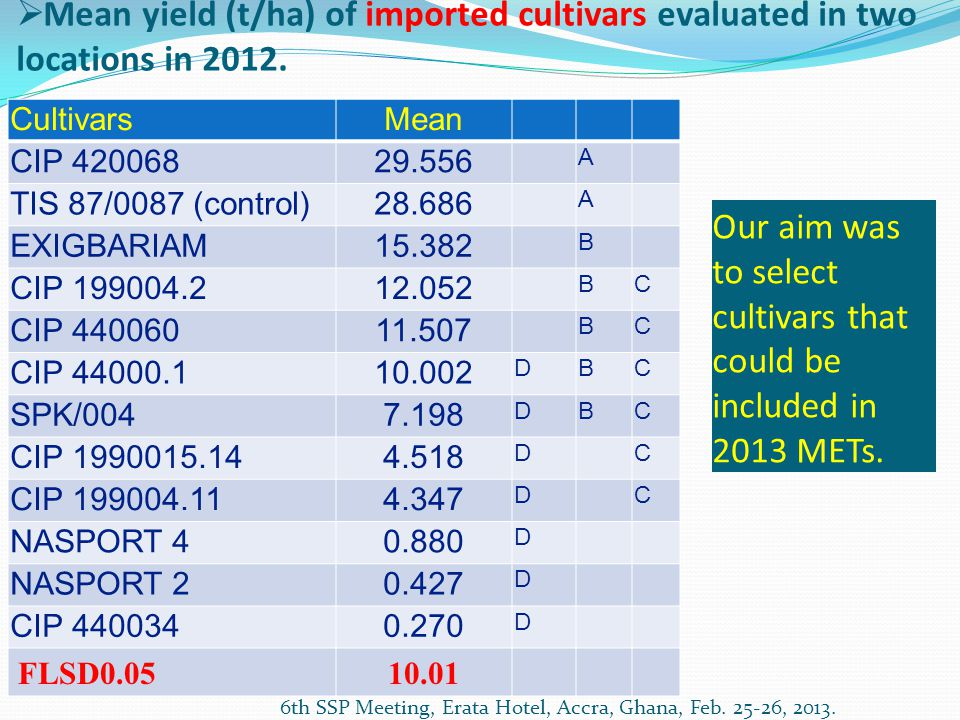  Mean yield (t/ha) of imported cultivars evaluated in two locations in 2012.