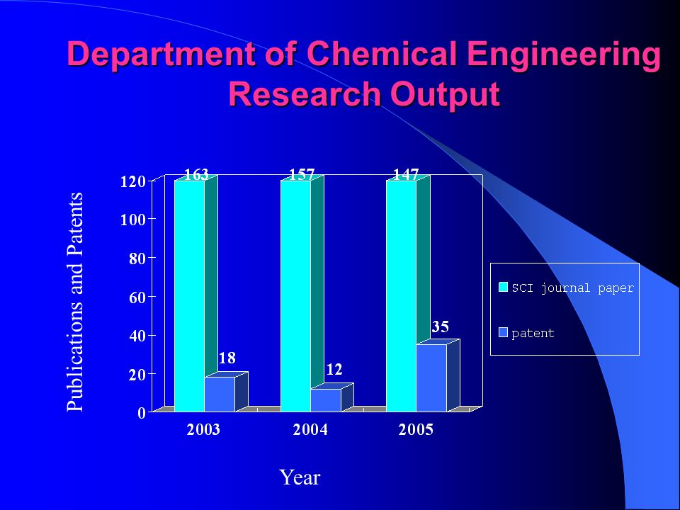 Department of Chemical Engineering Research Interests of Faculty Members