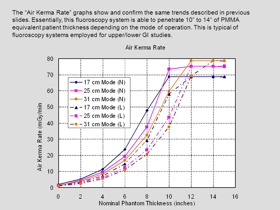 "The ""Air Kerma Rate"" graphs show and confirm the same trends described in previous slides. Essentially, this fluoroscopy system is able to penetrate 1"