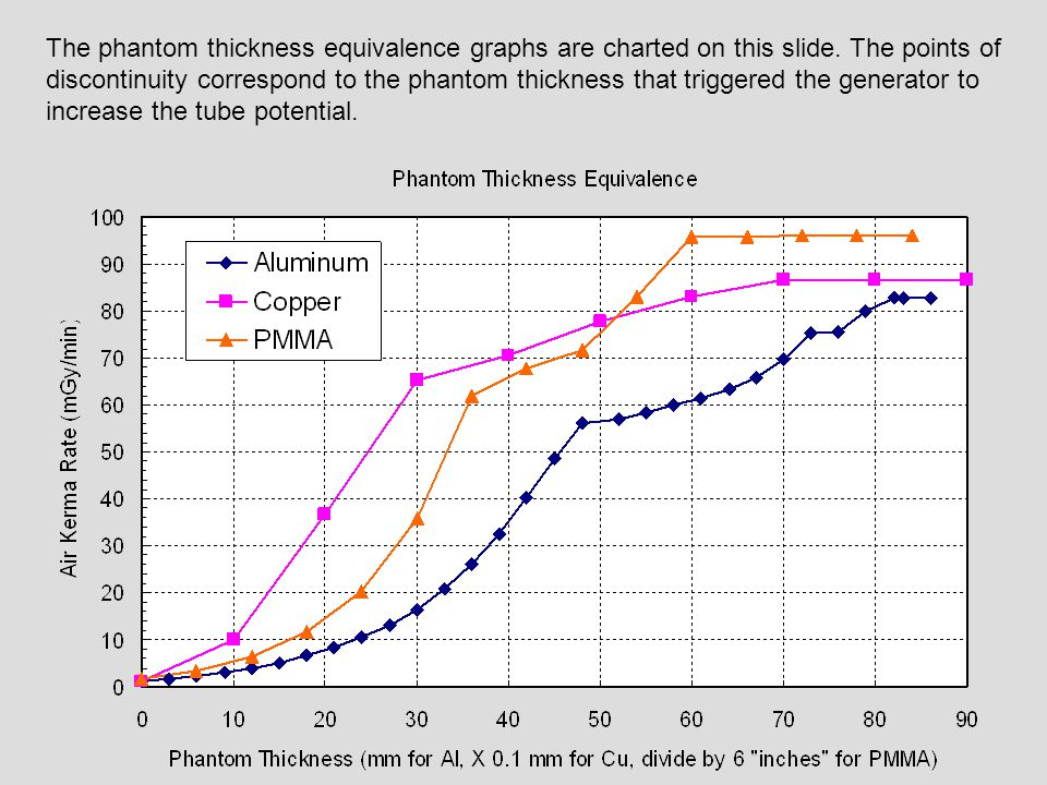 The phantom thickness equivalence graphs are charted on this slide. The points of discontinuity correspond to the phantom thickness that triggered the