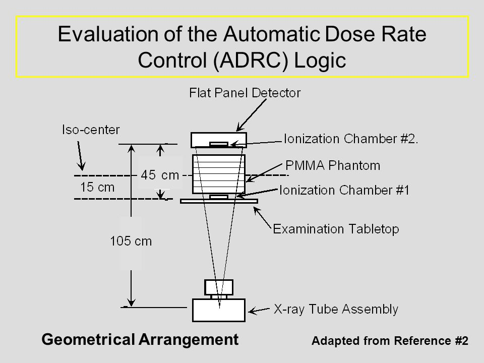 Evaluation of the Automatic Dose Rate Control (ADRC) Logic Geometrical Arrangement Adapted from Reference #2
