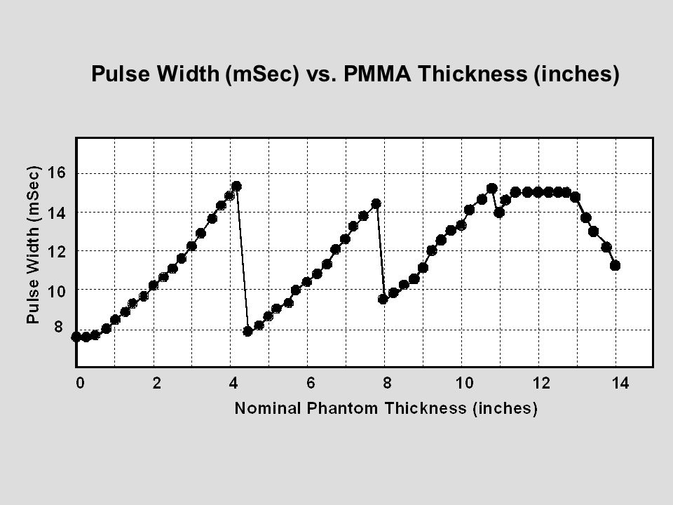 Pulse Width (mSec) vs. PMMA Thickness (inches)