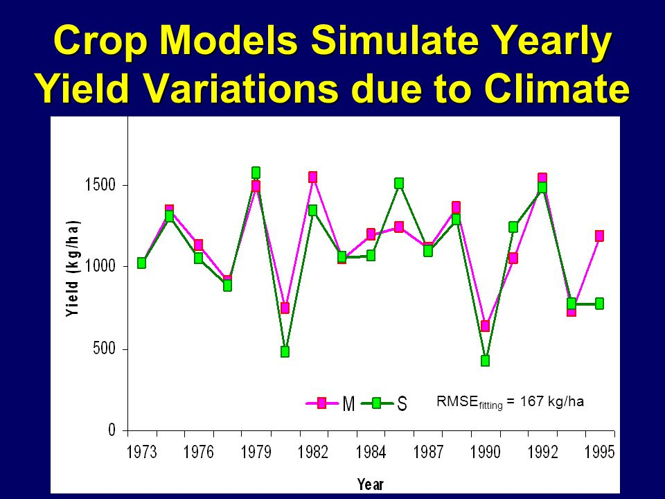 RMSE fitting = 167 kg/ha Crop Models Simulate Yearly Yield Variations due to Climate
