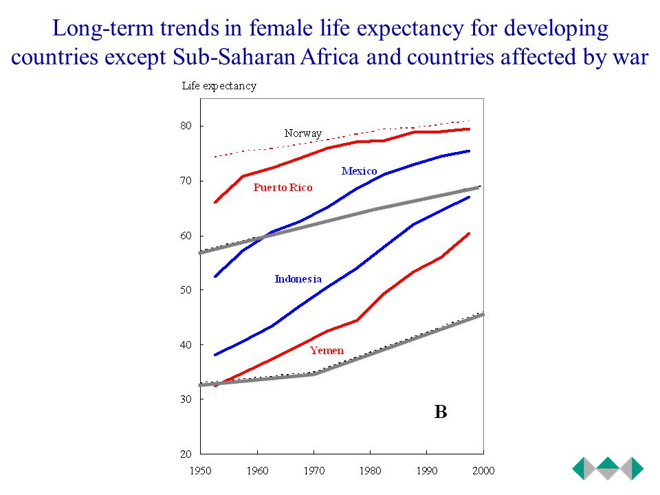 Long-term trends in female life expectancy for Sub-Saharan Africa