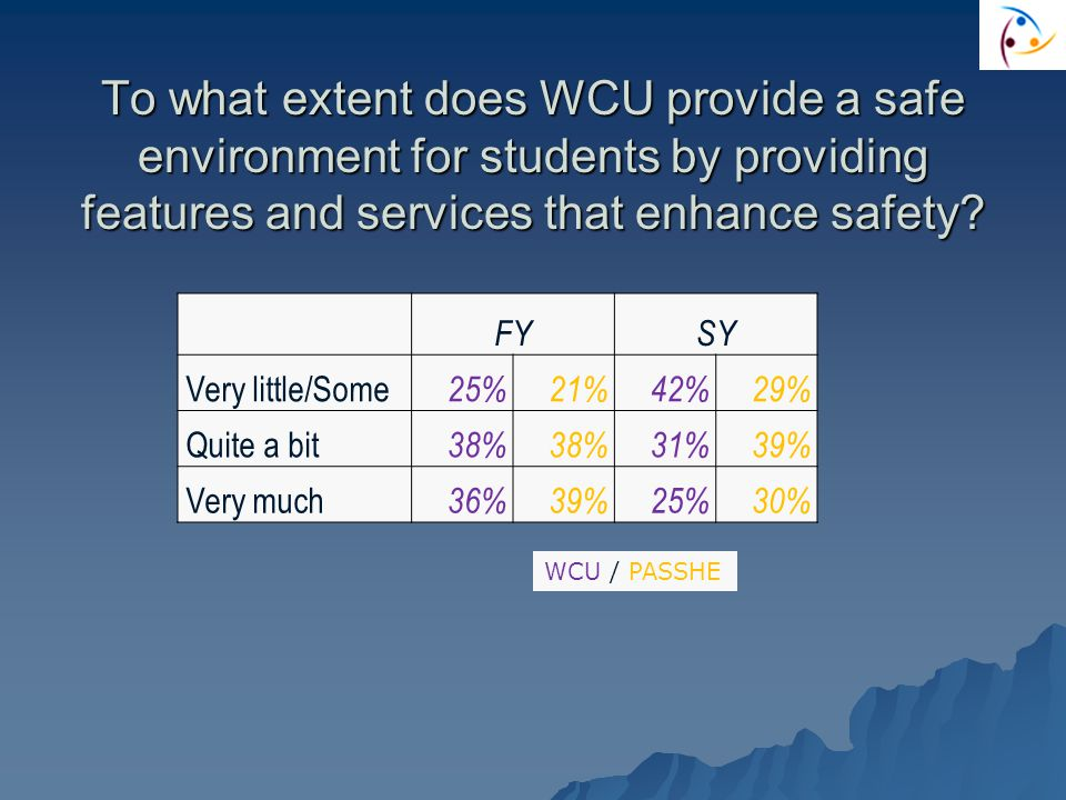 To what extent does WCU provide a safe environment for students by providing features and services that enhance safety.