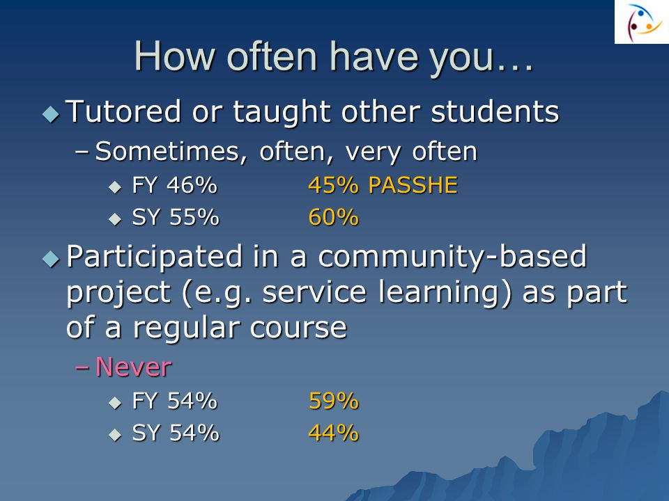 How often have you…  Tutored or taught other students –Sometimes, often, very often  FY 46%45% PASSHE  SY 55%60%  Participated in a community-based project (e.g.