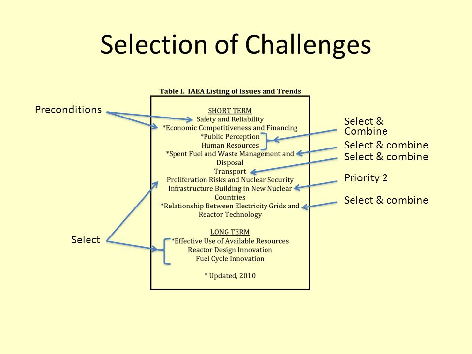 Selection of Challenges Preconditions Select & combine Priority 2 Select & combine Select Select & combine Select & Combine