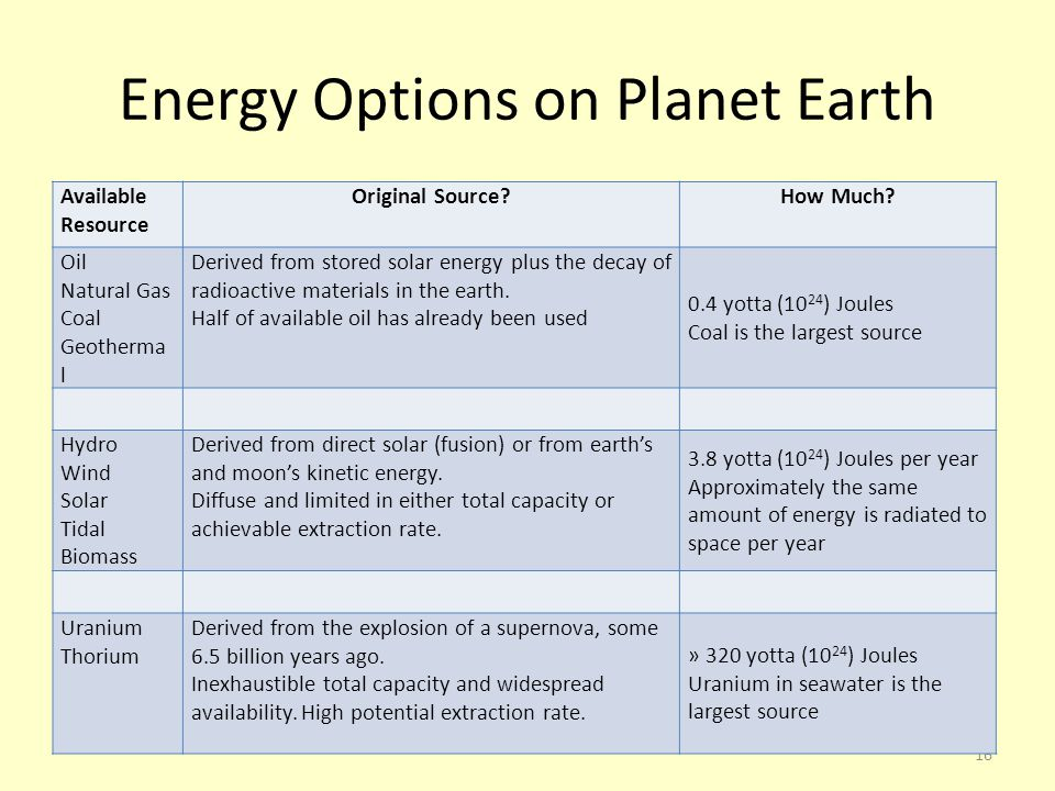 16 Energy Options on Planet Earth Available Resource Original Source How Much.