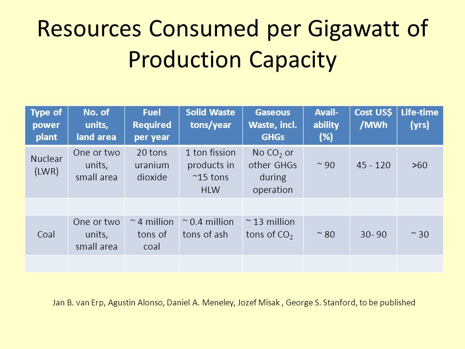 Resources Consumed per Gigawatt of Production Capacity Type of power plant No. of units, land area Fuel Required per year Solid Waste tons/year Gaseou