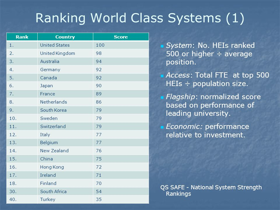 Ranking World Class Systems (1) RankCountryScore 1.United States100 2.United Kingdom98 3.Australia94 4.Germany92 5.Canada92 6.Japan90 7.France89 8.Netherlands86 9.South Korea79 10.Sweden79 11.Switzerland79 12.Italy77 13.Belgium77 14.New Zealand76 15.China75 16.Hong Kong72 17.Ireland71 18.Finland70 30.South Africa54 40.Turkey35 System: No.