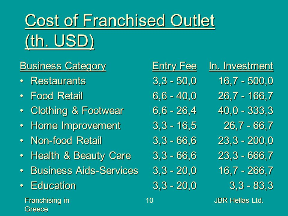 Franchising in Greece JBR Hellas Ltd.10 Cost of Franchised Outlet (th. USD) Business Category RestaurantsRestaurants Food RetailFood Retail Clothing &