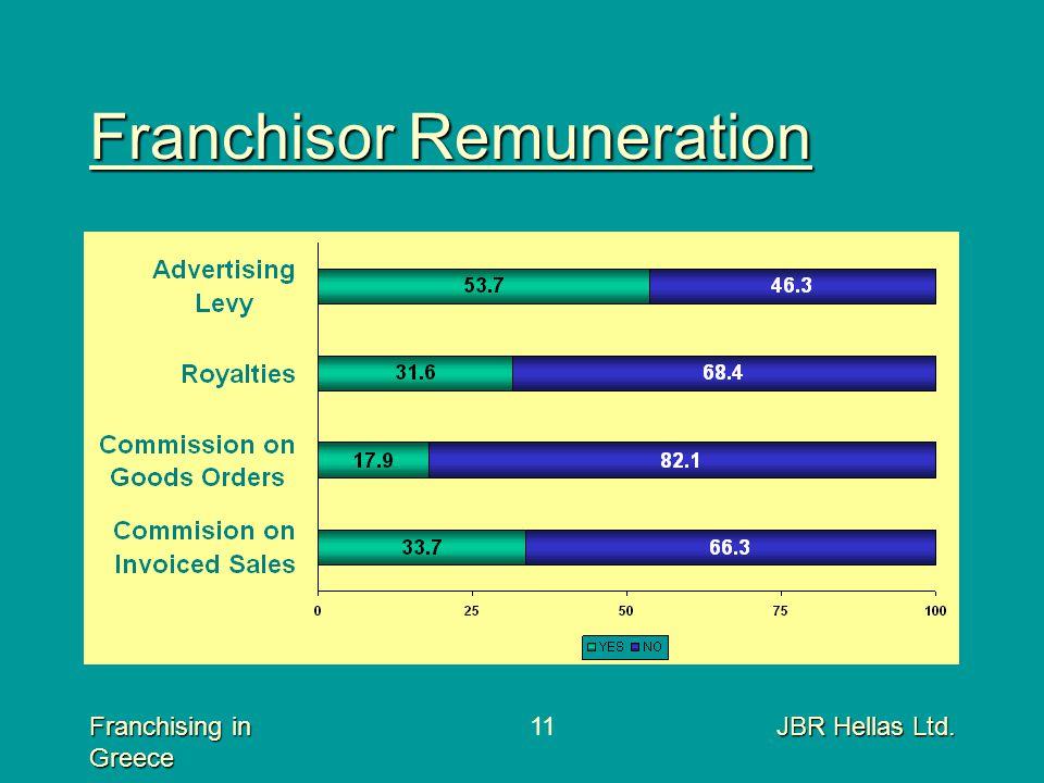 Franchising in Greece JBR Hellas Ltd.11 Franchisor Remuneration