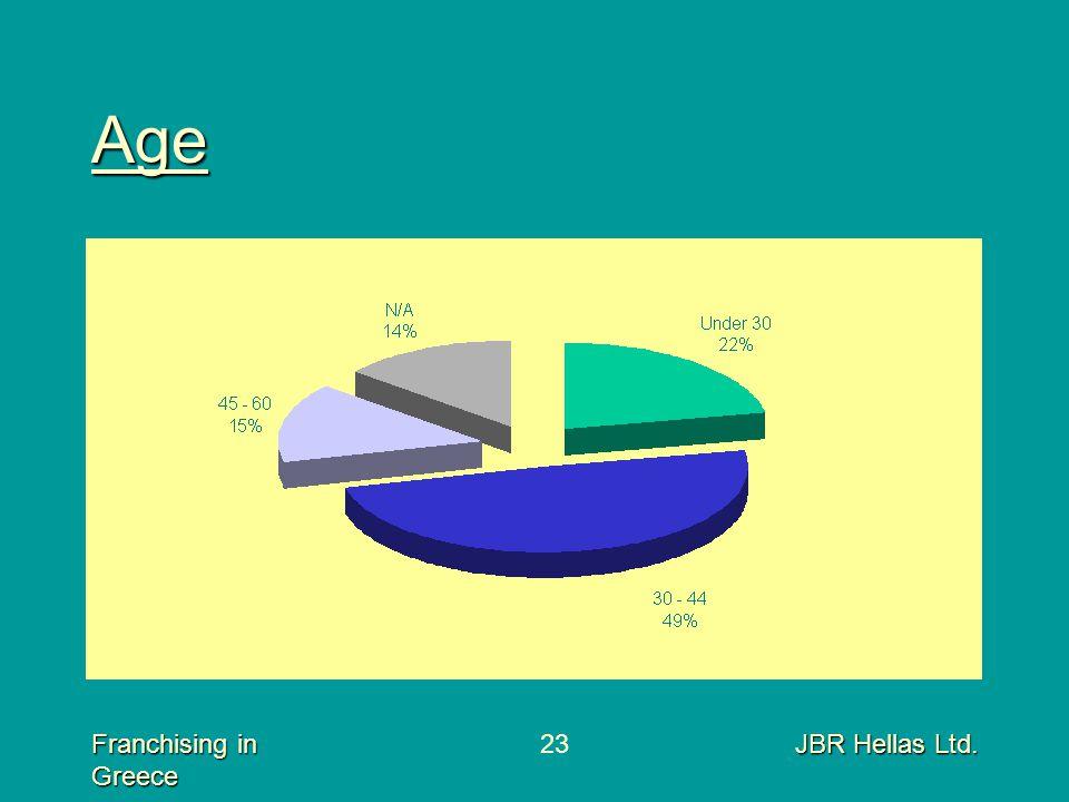 Franchising in Greece JBR Hellas Ltd.23 Age
