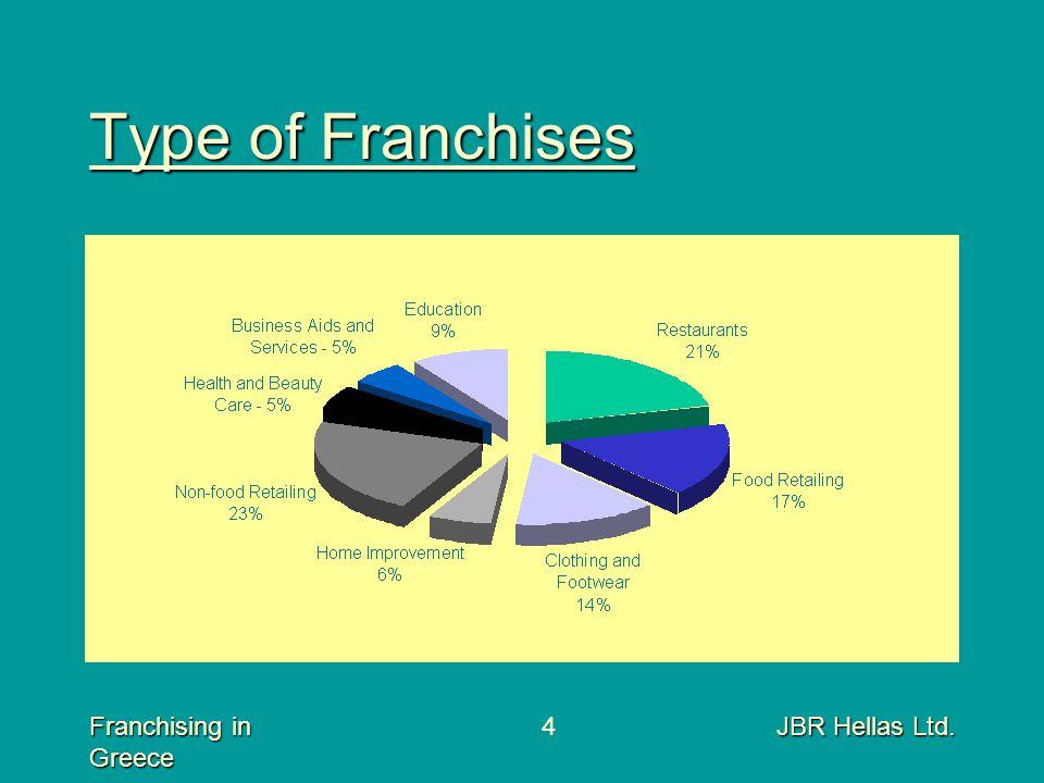 Franchising in Greece JBR Hellas Ltd.4 Type of Franchises