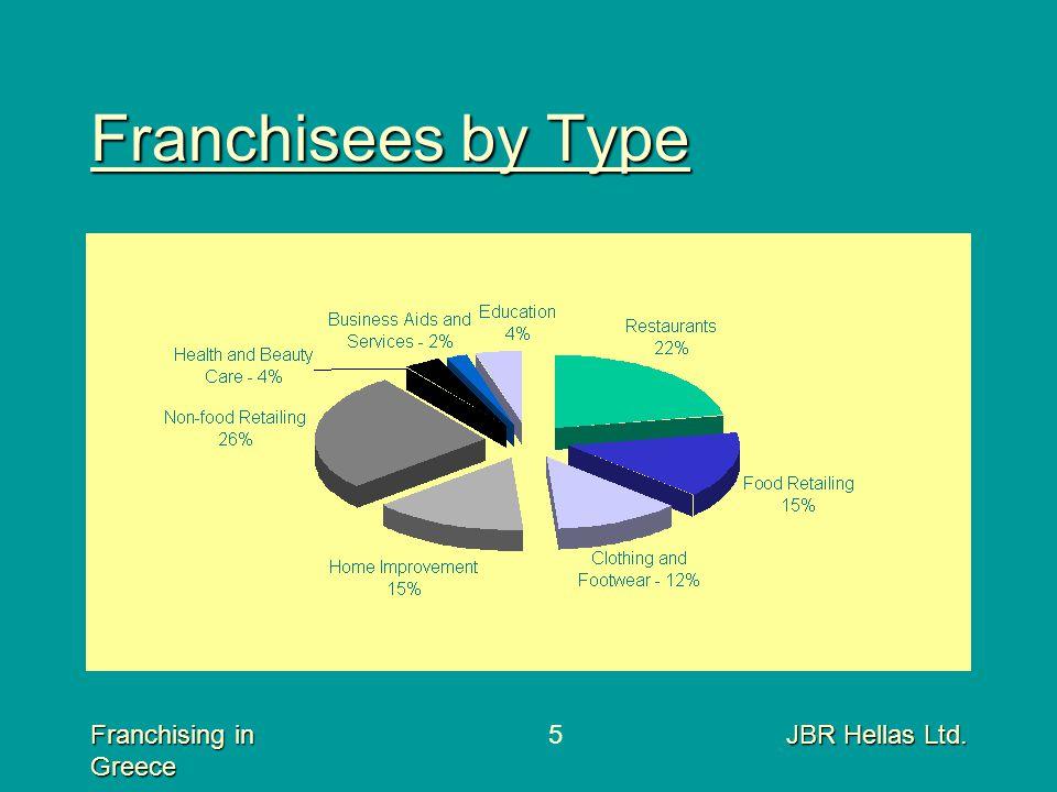 Franchising in Greece JBR Hellas Ltd.5 Franchisees by Type