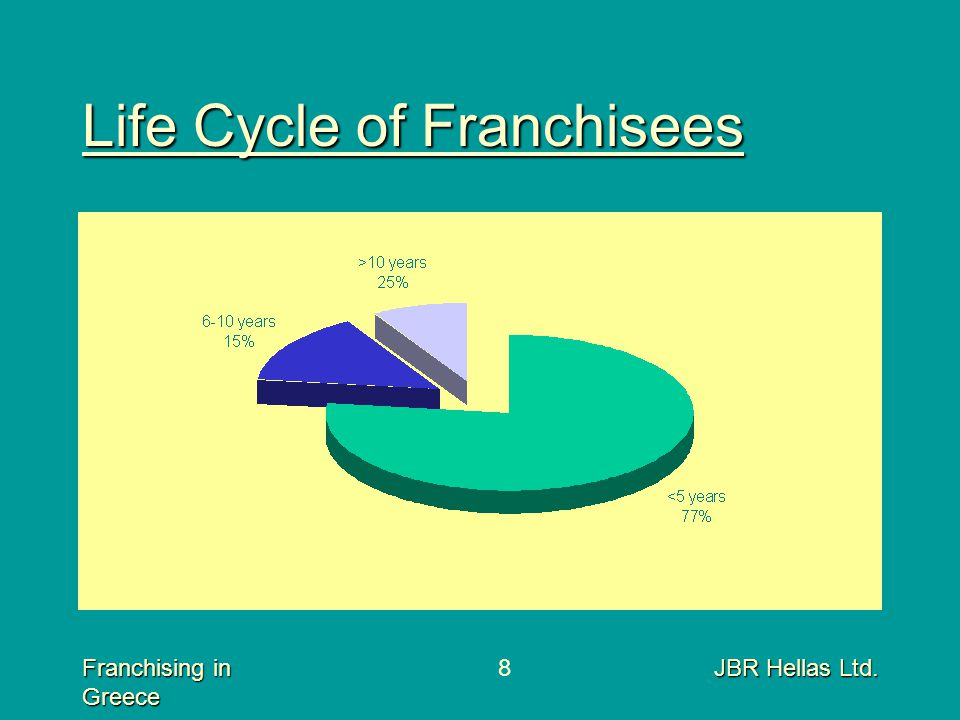 Franchising in Greece JBR Hellas Ltd.8 Life Cycle of Franchisees