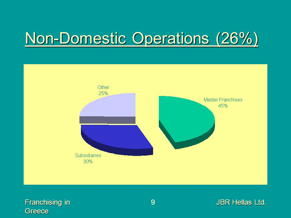 Franchising in Greece JBR Hellas Ltd.9 Non-Domestic Operations (26%)