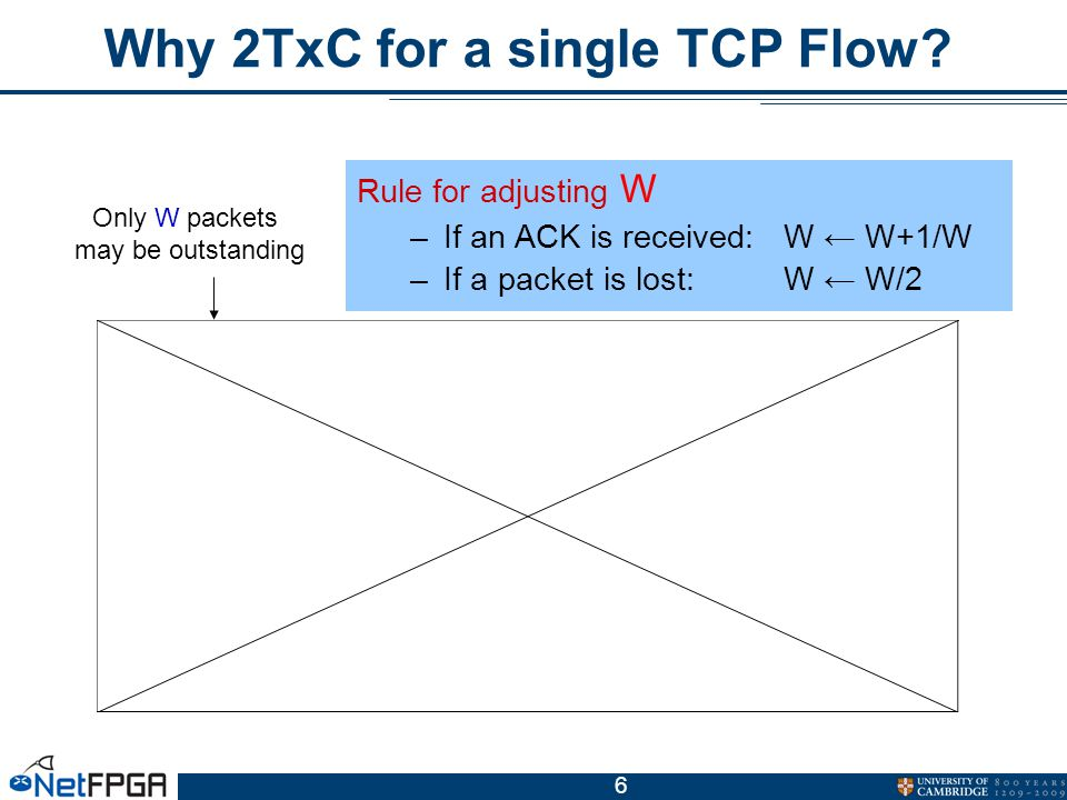 6 Rule for adjusting W –If an ACK is received:W ← W+1/W –If a packet is lost:W ← W/2 Why 2TxC for a single TCP Flow.