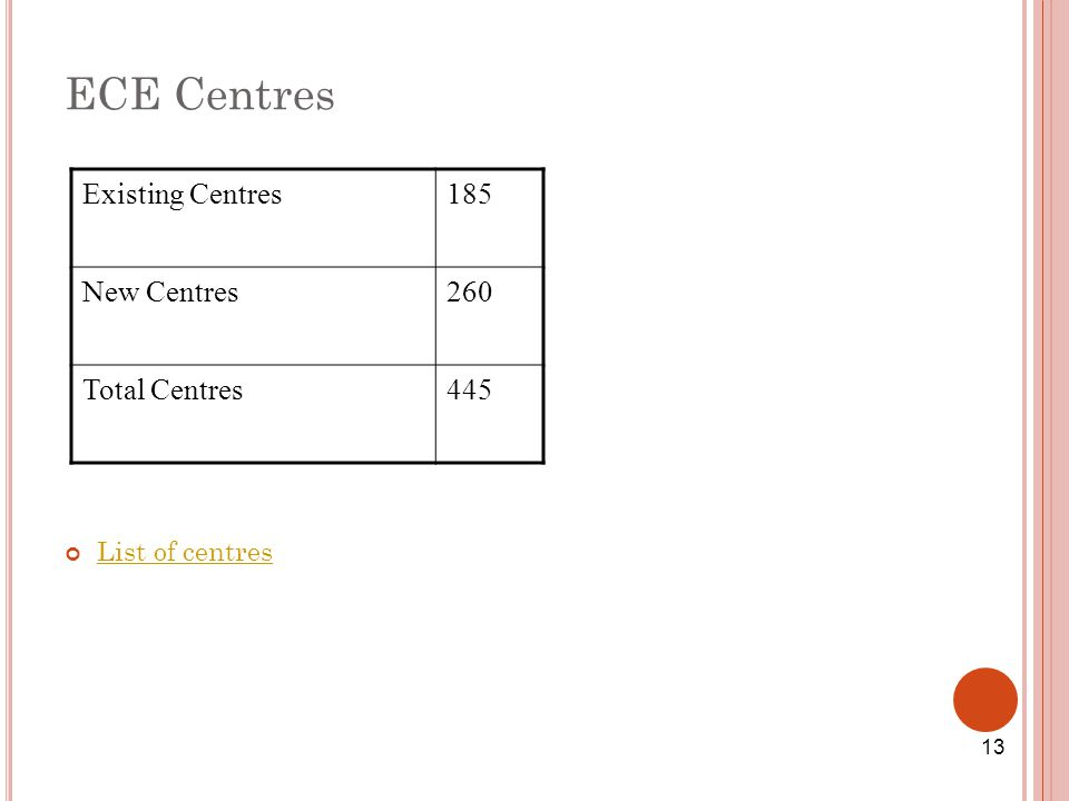 ECE Centres List of centres Existing Centres185 New Centres260 Total Centres445 13