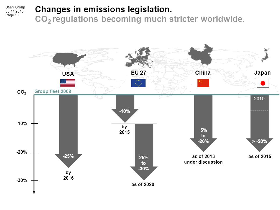BMW Group 30.11.2010 Page 10 Changes in emissions legislation.