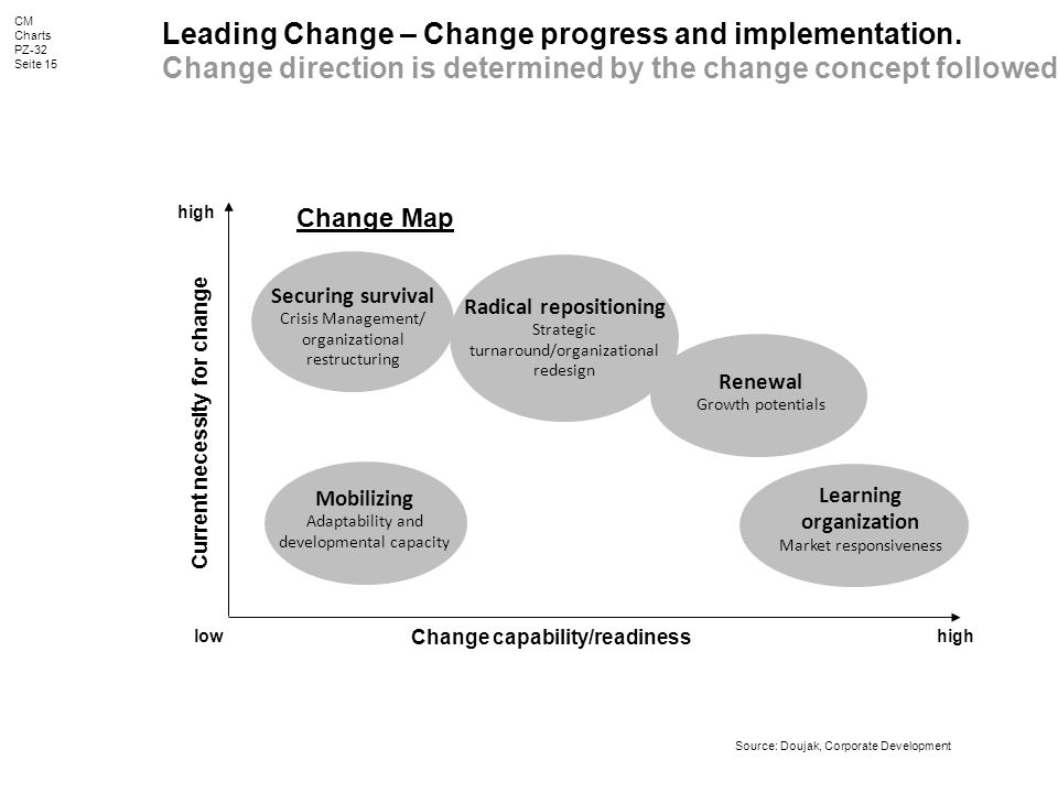 CM Charts PZ-32 Seite 15 Leading Change – Change progress and implementation.
